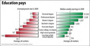 A chart showing 2009 Unemployment rates and Median Weekly earnings.