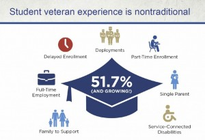 Student Veterans nontraditional experience