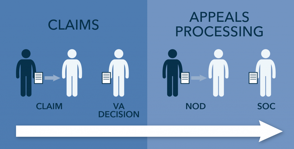 Appeal Life Cycle