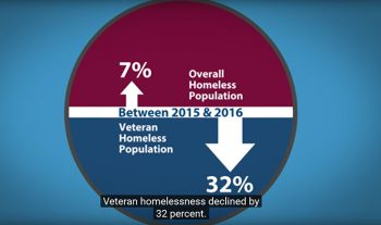 Screen capture of a pie-like chart depicting reduction in Veteran homelessness by 32 percent.