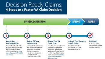 IMAGE: Decision Ready Claims Flow Chart