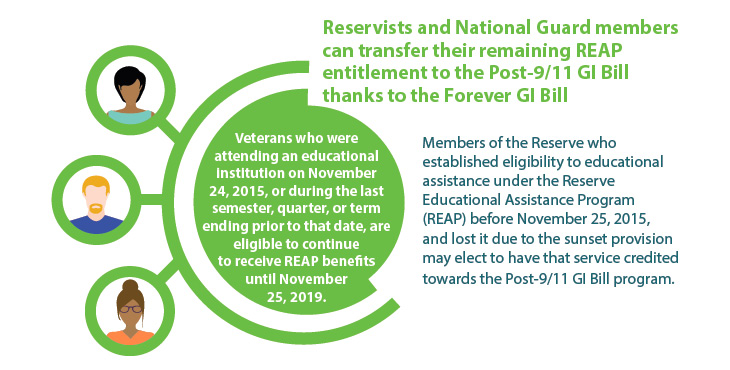circle graph for Reservists and National Guard members